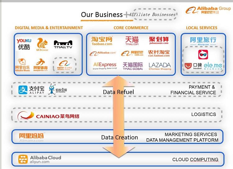 Alibaba group 2018 - วิเคราะห์อาณาจักร Alibaba - แจ็คหม่า จะกินรวบธุรกิจออนไลน์ไทย...จริงหรือ