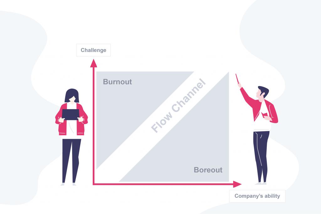ปรับสมดุลธุรกิจ ลดความเสี่ยง Burnout ด้วย Appropriate Challenge Chart