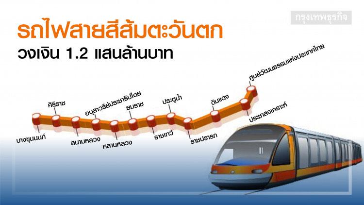 """""""BEM"""" หนึ่งในเอกชนที่น่าจับตามองกับการประมูลรถไฟฟ้าสายสีม่วงใต้และสีส้มตะวันตก"""